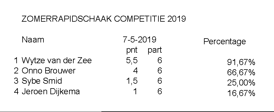 Zomerschaak 2019 Rapid 07 05
